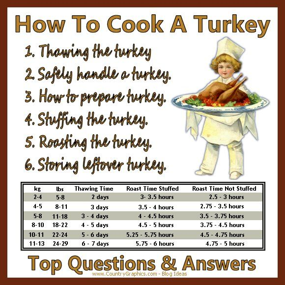 How To Cook A Turkey Top Questions & Answers